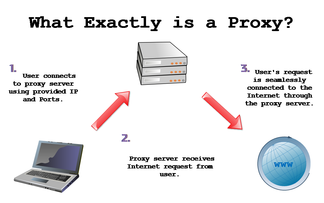 About proxy servers - kb.iu.edu